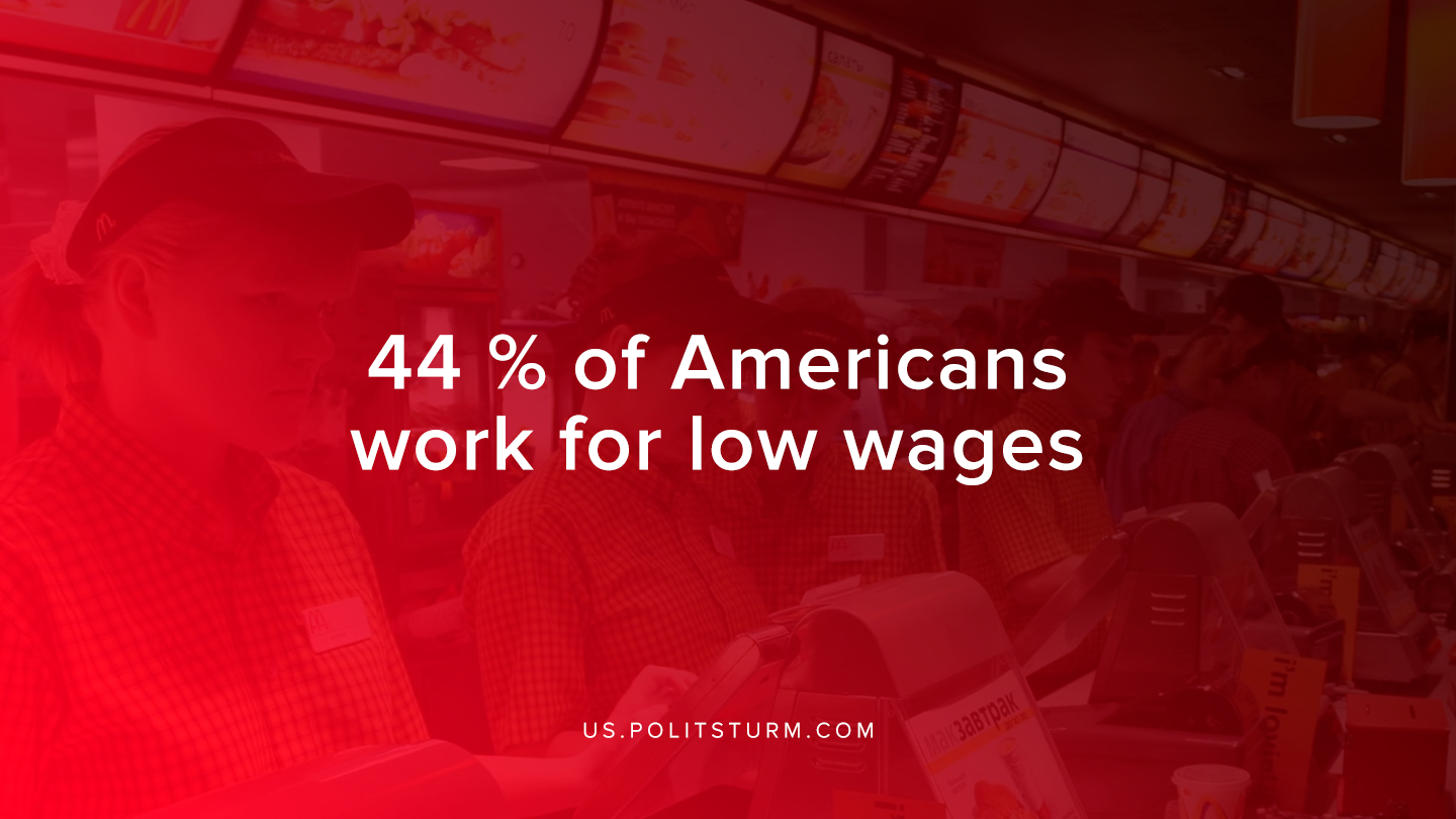 44% of Americans Work For Low Wages