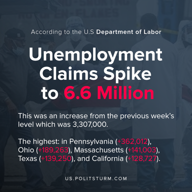 Unemployment Claims Spike to 6.6 Million