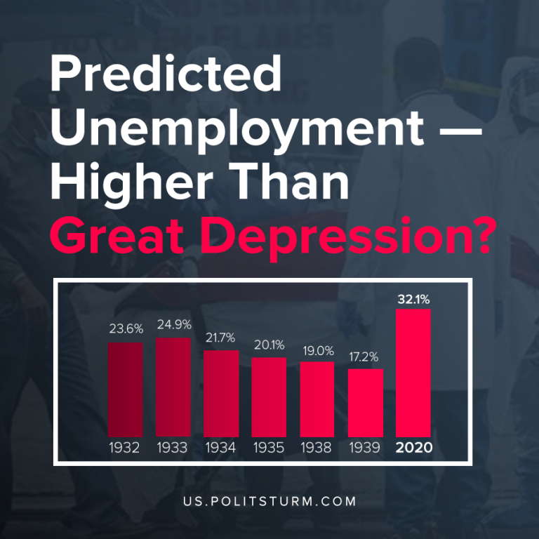 Highest Unemployment Rate in U.S. History?