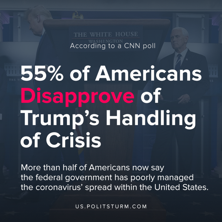 55% of Americans Disapprove of Trump's Handling of Crisis