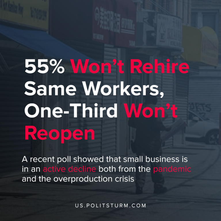 55% Won't Rehire Same Workers, One-Third Won't Re-Open