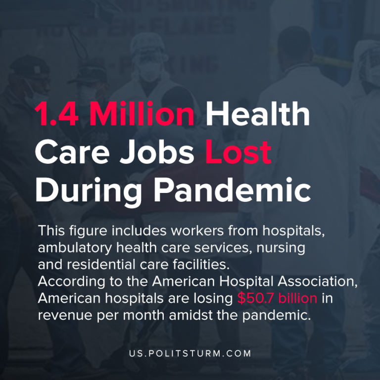 1.4 Million Health Care Jobs Lost During Pandemic