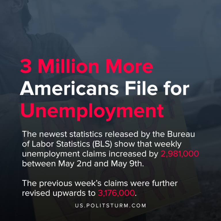 3 Million More Americans File for Unemployment
