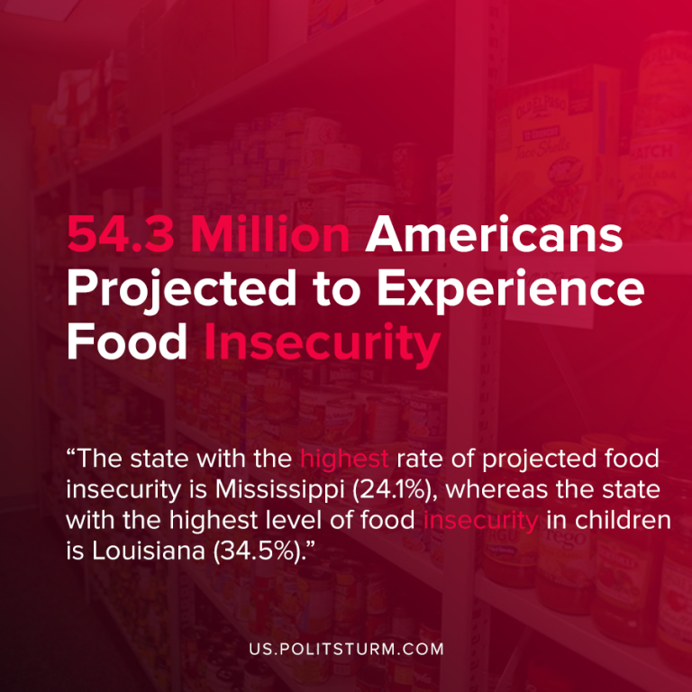 54.3 Million Americans Projected to Experience Food Insecurity