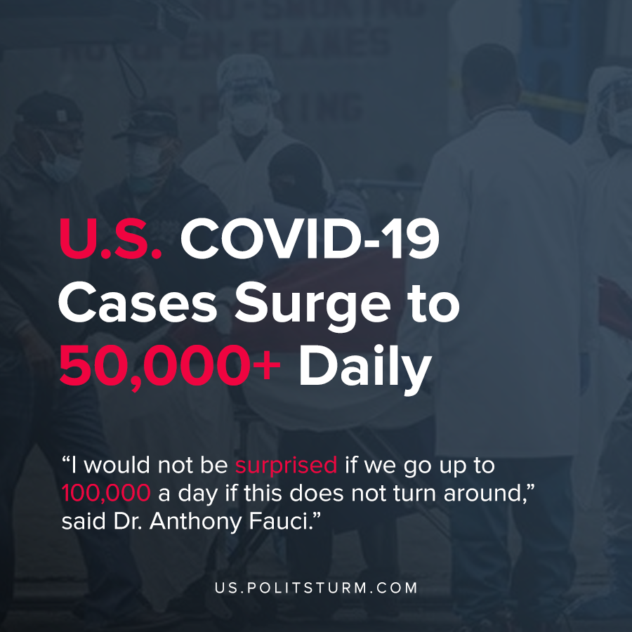 U.S. COVID-19  Cases Surge to 50,000+ Daily