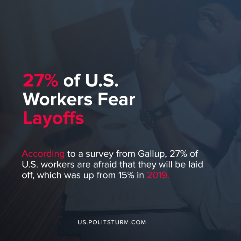 27% of U.S. Workers Fear Layoffs