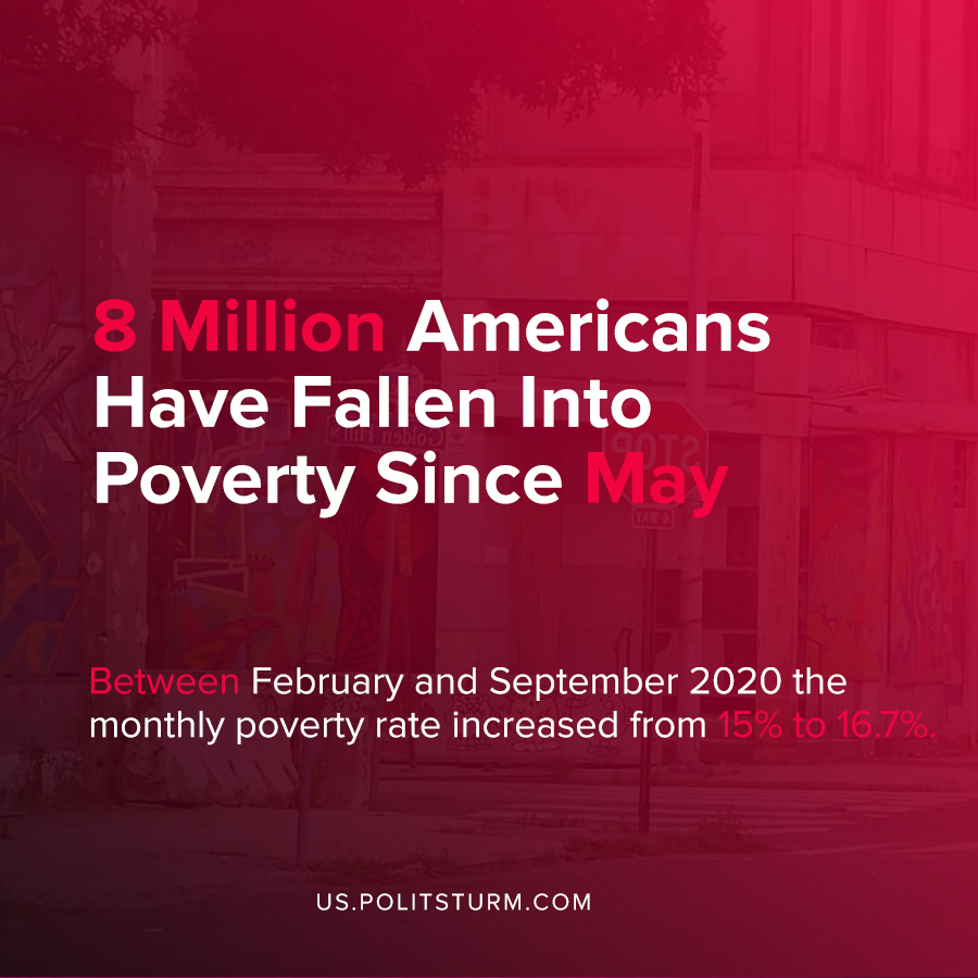 8 Million Americans Have Fallen Into Poverty Since May